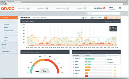 Aruba Clearpass Policy Manager dashboard